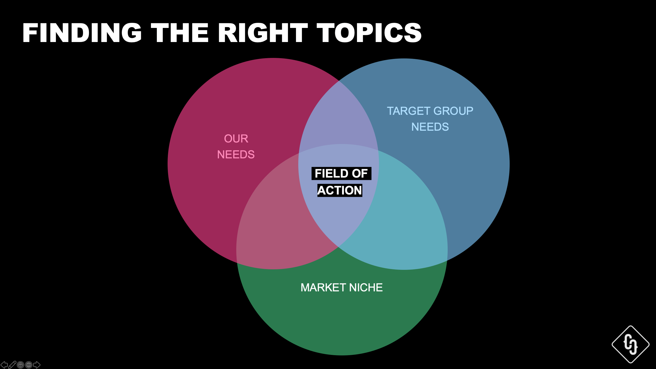Topic Fields by Crispy Content®, E-Book Website Content Strategy